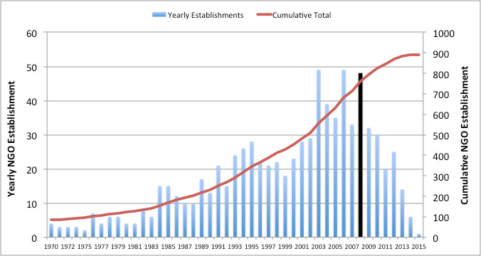 Figure 3: The growth of development NGOs (expenditure >£10k)