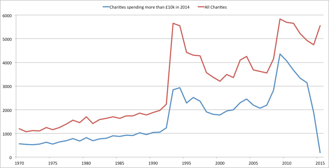 Figure 4: Establishment trends of all English and Welsh charities