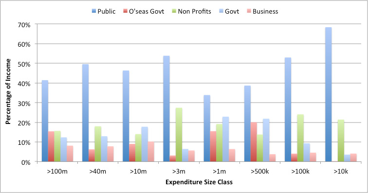 Figure 5: Sources of income, by size class (2009–2014)
