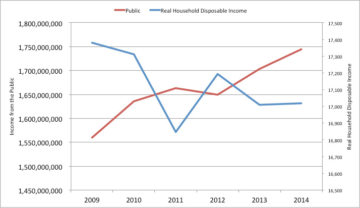 Figure 8: Changes in development NGO expenditure and real household disposable Income
